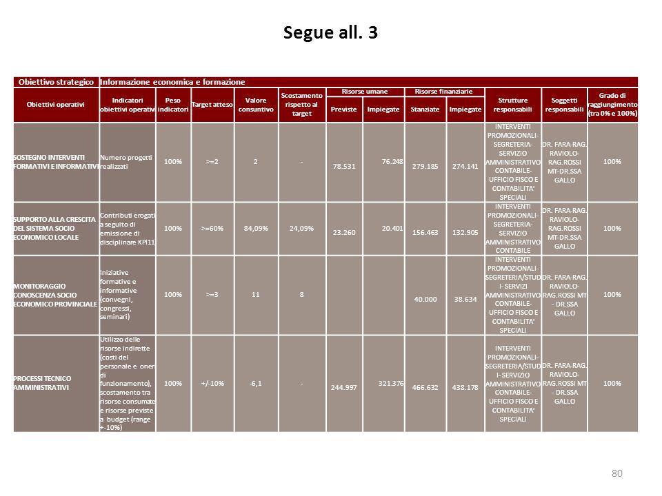 Segue all. 3 Obiettivo strategico Informazione economica e formazione