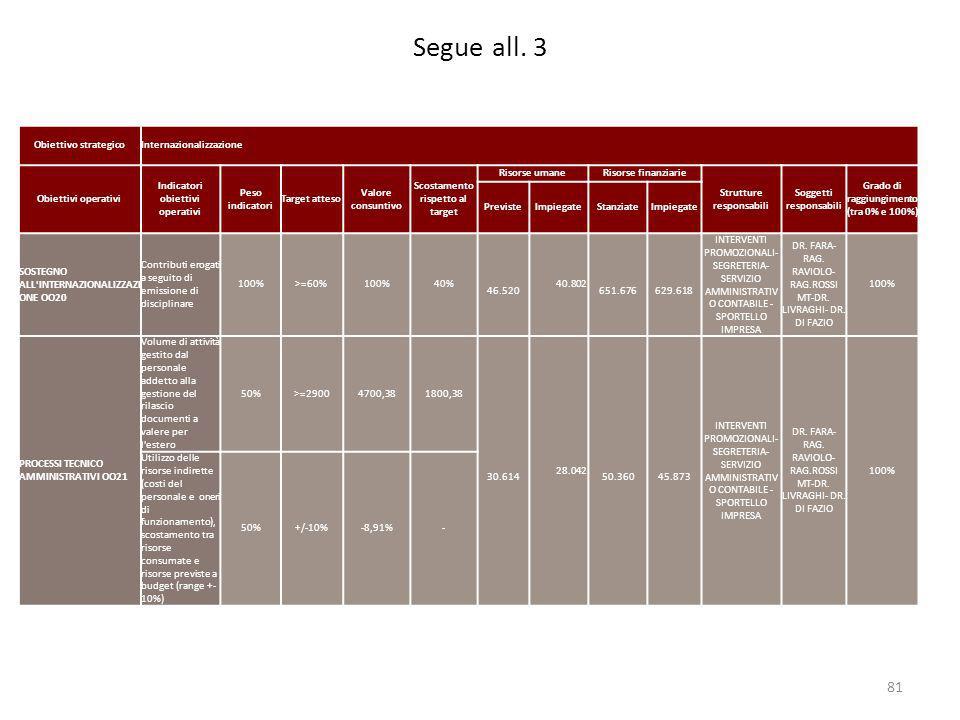 Segue all. 3 Obiettivo strategico Internazionalizzazione