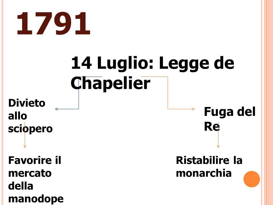 1791 14 Luglio: Legge de Chapelier Fuga del Re Divieto allo sciopero