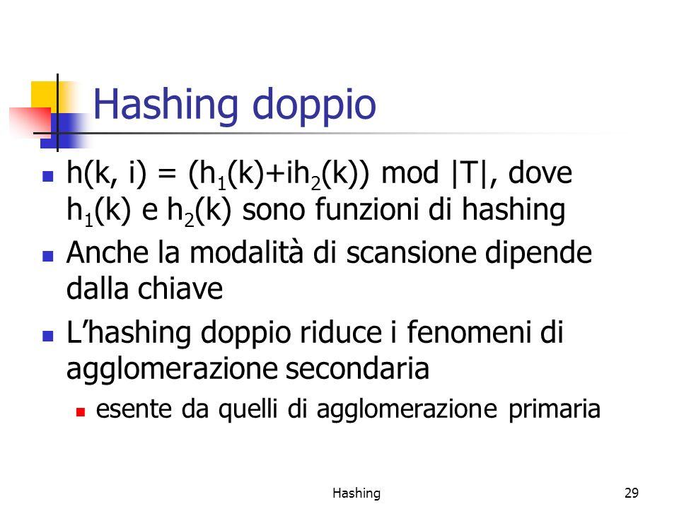 Hashing doppio h(k, i) = (h1(k)+ih2(k)) mod |T|, dove h1(k) e h2(k) sono funzioni di hashing. Anche la modalità di scansione dipende dalla chiave.