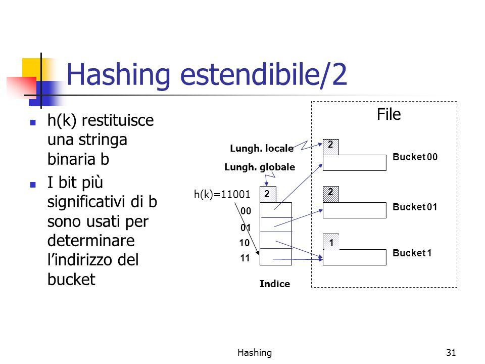 Hashing estendibile/2 File h(k) restituisce una stringa binaria b