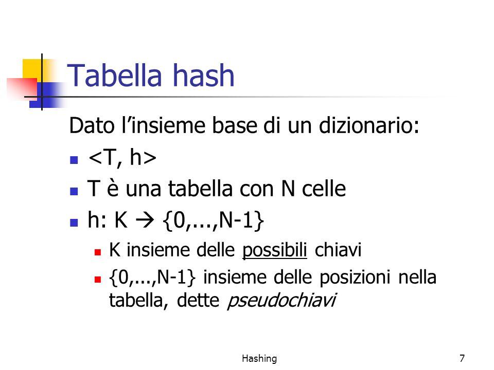 Tabella hash Dato l'insieme base di un dizionario: <T, h>