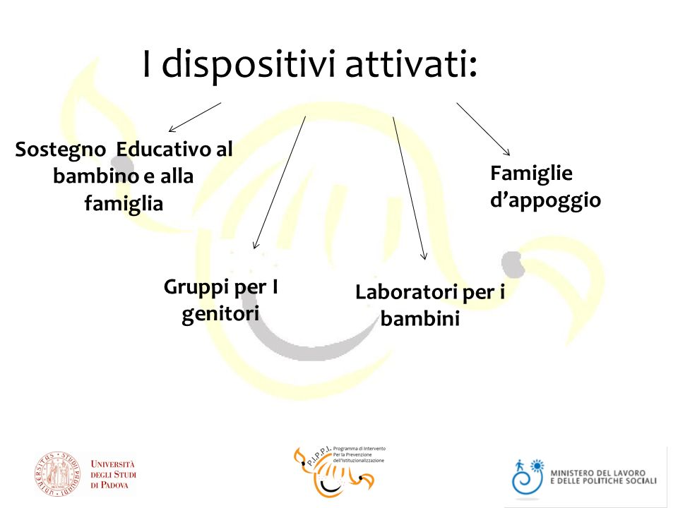 I dispositivi attivati: