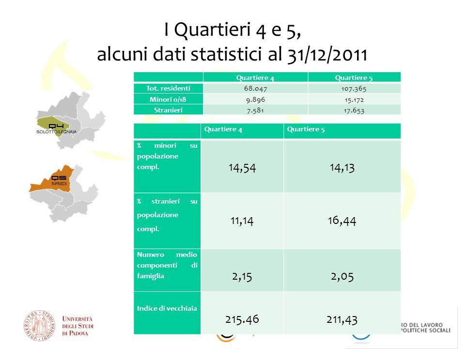 alcuni dati statistici al 31/12/2011