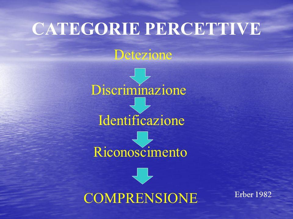 CATEGORIE PERCETTIVE Detezione Discriminazione Identificazione