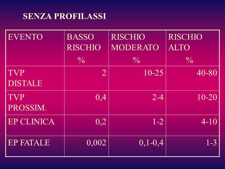 SENZA PROFILASSI EVENTO. BASSO RISCHIO. % RISCHIO MODERATO. RISCHIO ALTO. TVP DISTALE. 2. 10-25.