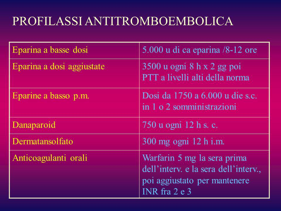PROFILASSI ANTITROMBOEMBOLICA