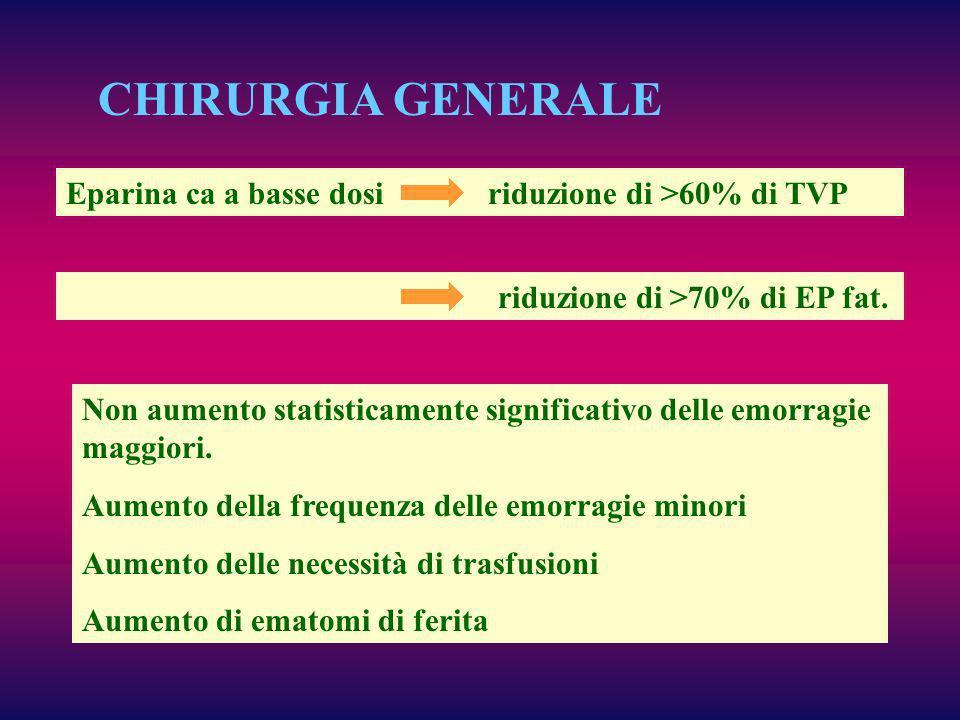 CHIRURGIA GENERALE Eparina ca a basse dosi riduzione di >60% di TVP