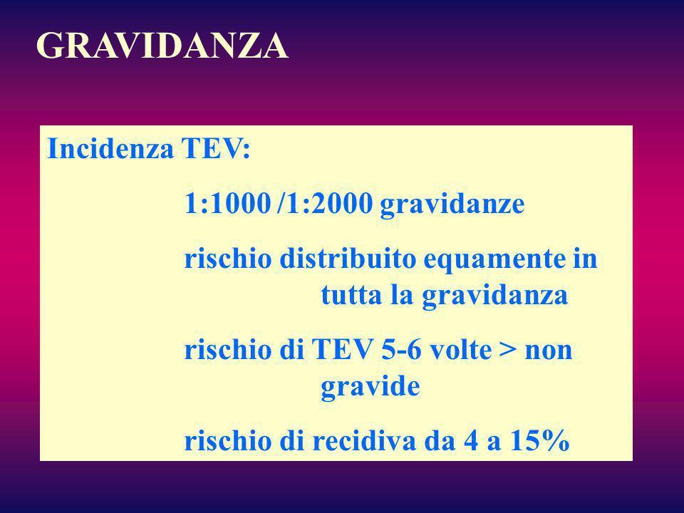 GRAVIDANZA Incidenza TEV: 1:1000 /1:2000 gravidanze