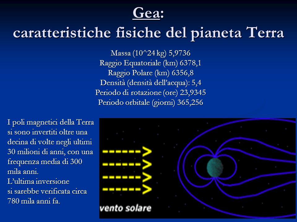 Gea: caratteristiche fisiche del pianeta Terra