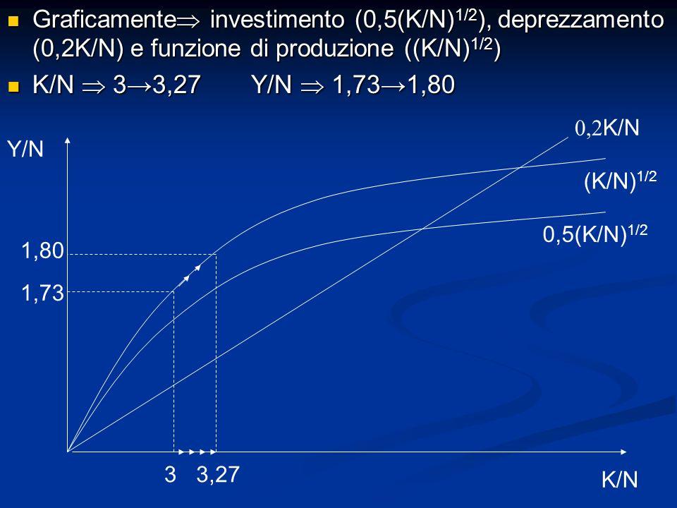 Graficamente investimento (0,5(K/N)1/2), deprezzamento (0,2K/N) e funzione di produzione ((K/N)1/2)