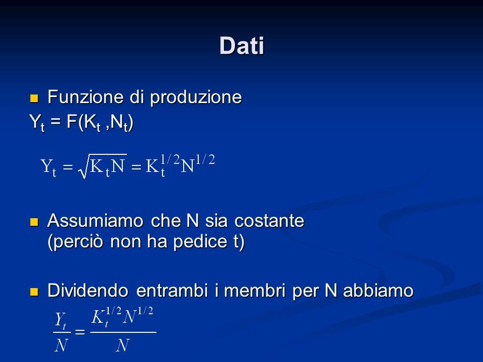 Dati Funzione di produzione Yt = F(Kt ,Nt)