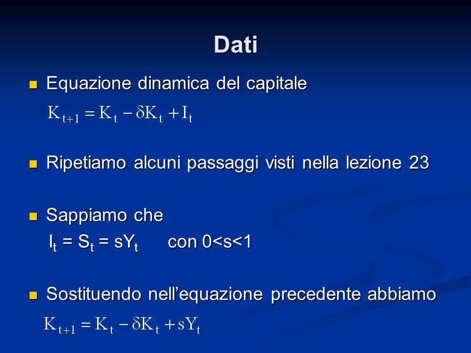 Dati Equazione dinamica del capitale