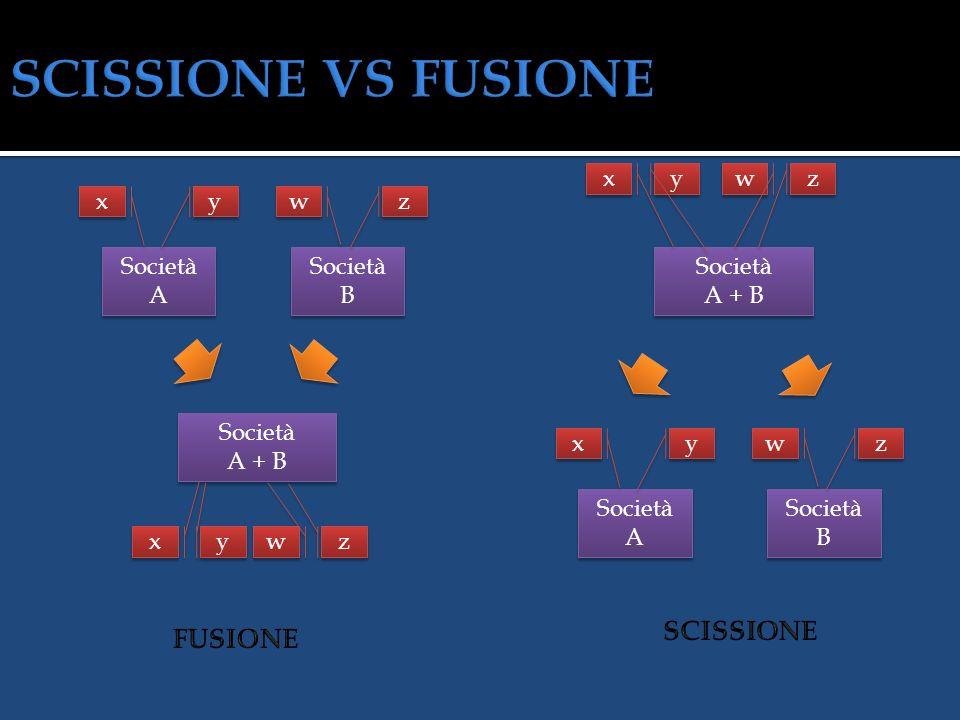 SCISSIONE VS FUSIONE SCISSIONE FUSIONE x y w z x y w z Società A