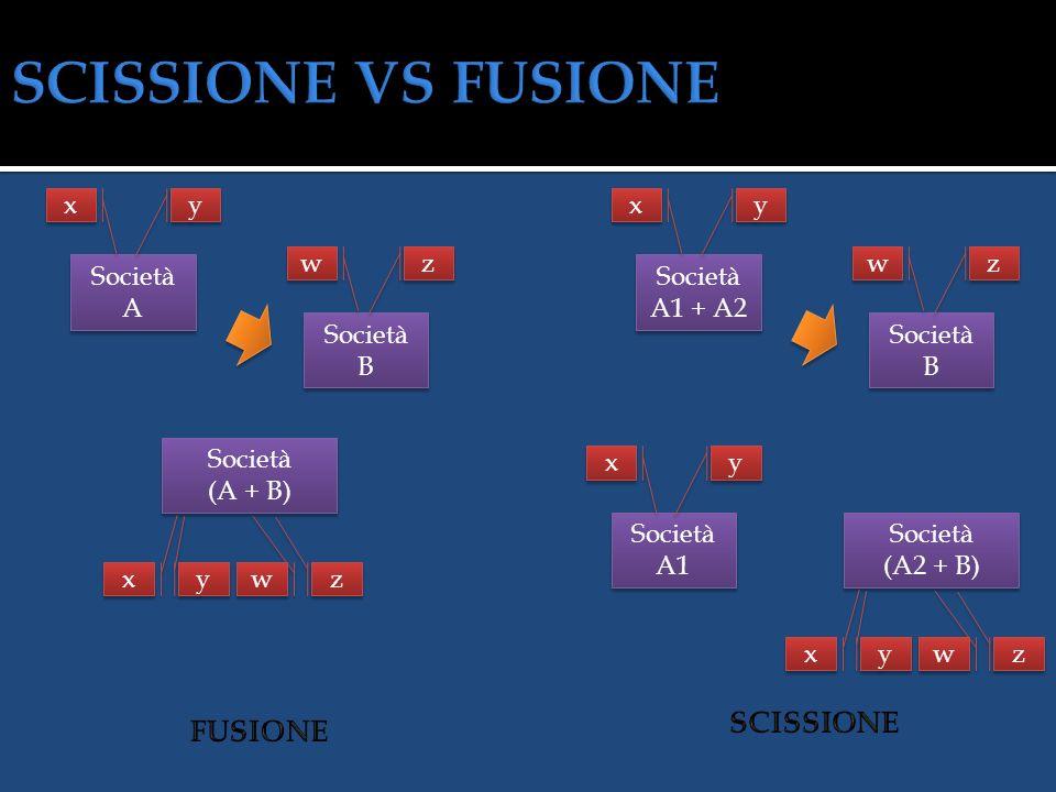 SCISSIONE VS FUSIONE SCISSIONE FUSIONE x y x y w z w z Società A