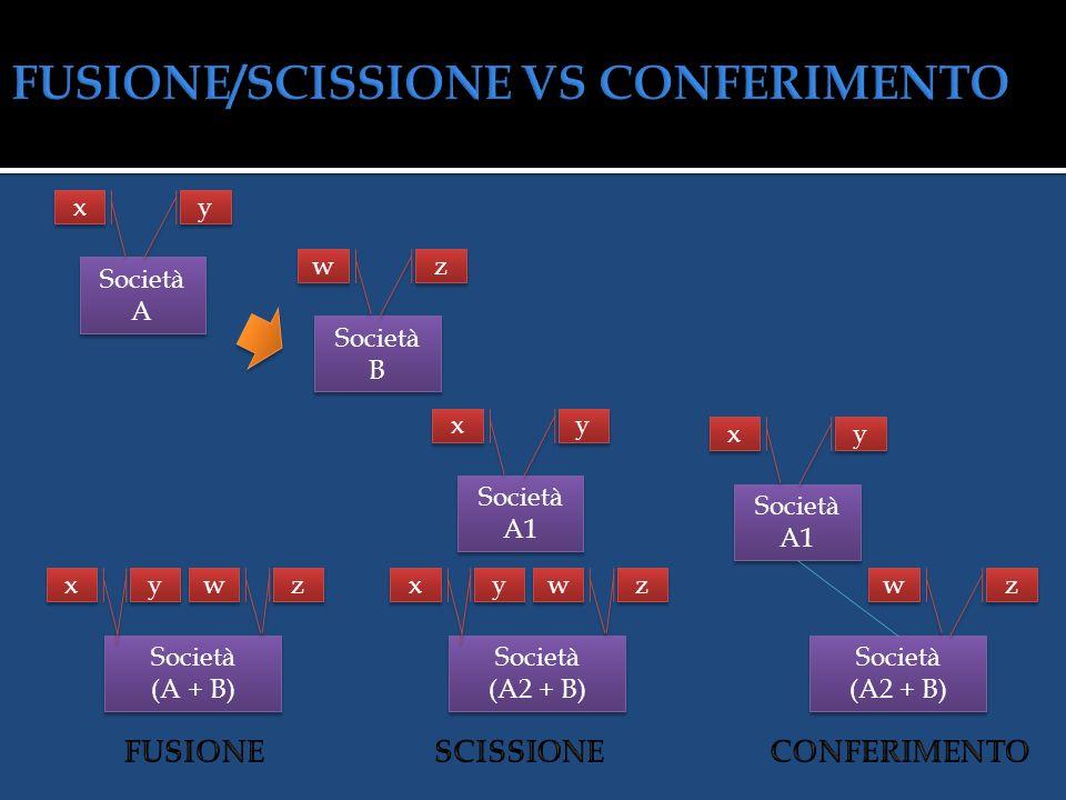 FUSIONE/SCISSIONE VS CONFERIMENTO