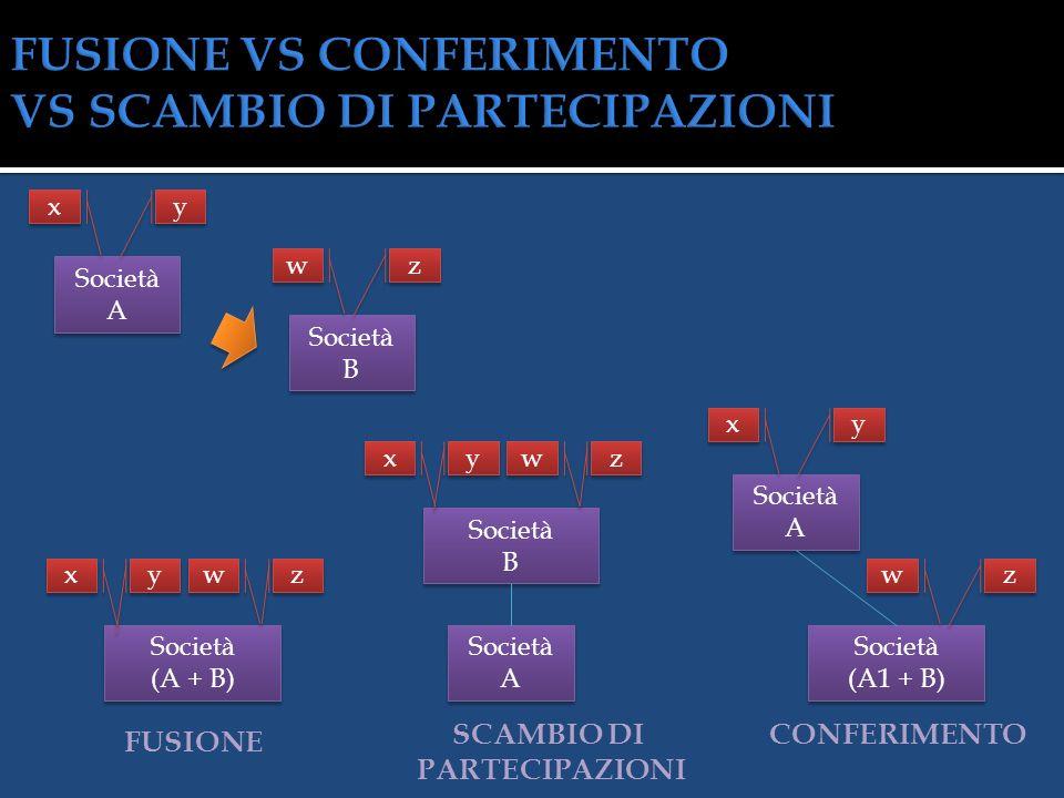 FUSIONE VS CONFERIMENTO VS SCAMBIO DI PARTECIPAZIONI