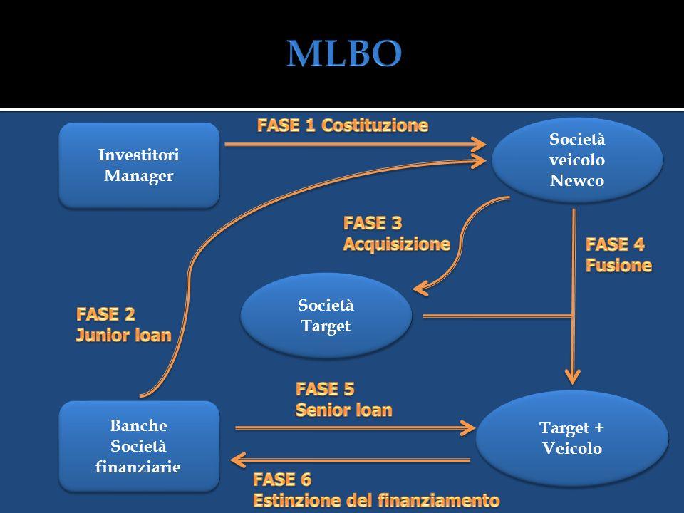 MLBO FASE 1 Costituzione Società veicolo Newco Investitori Manager