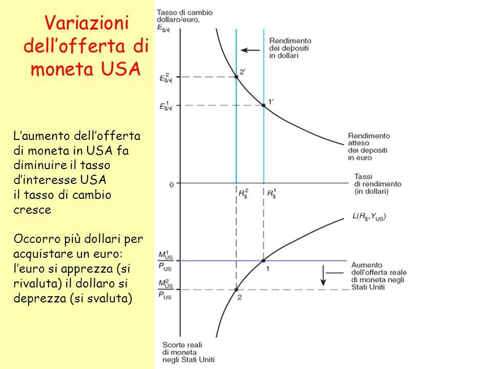 Variazioni dell'offerta di moneta USA
