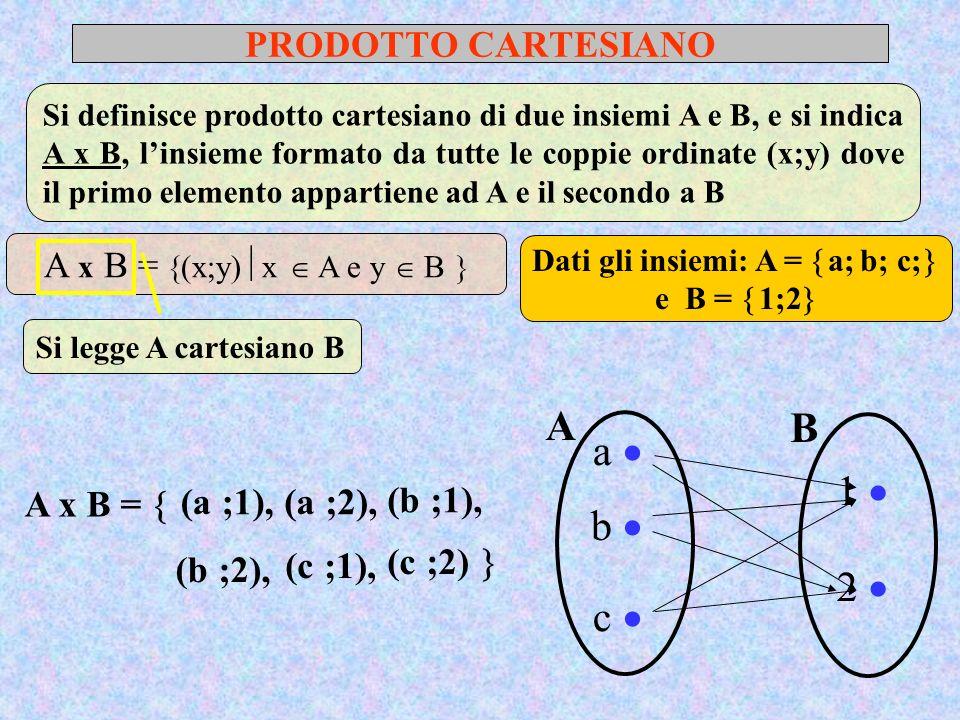Dati gli insiemi: A = a; b; c; e B = 1;2