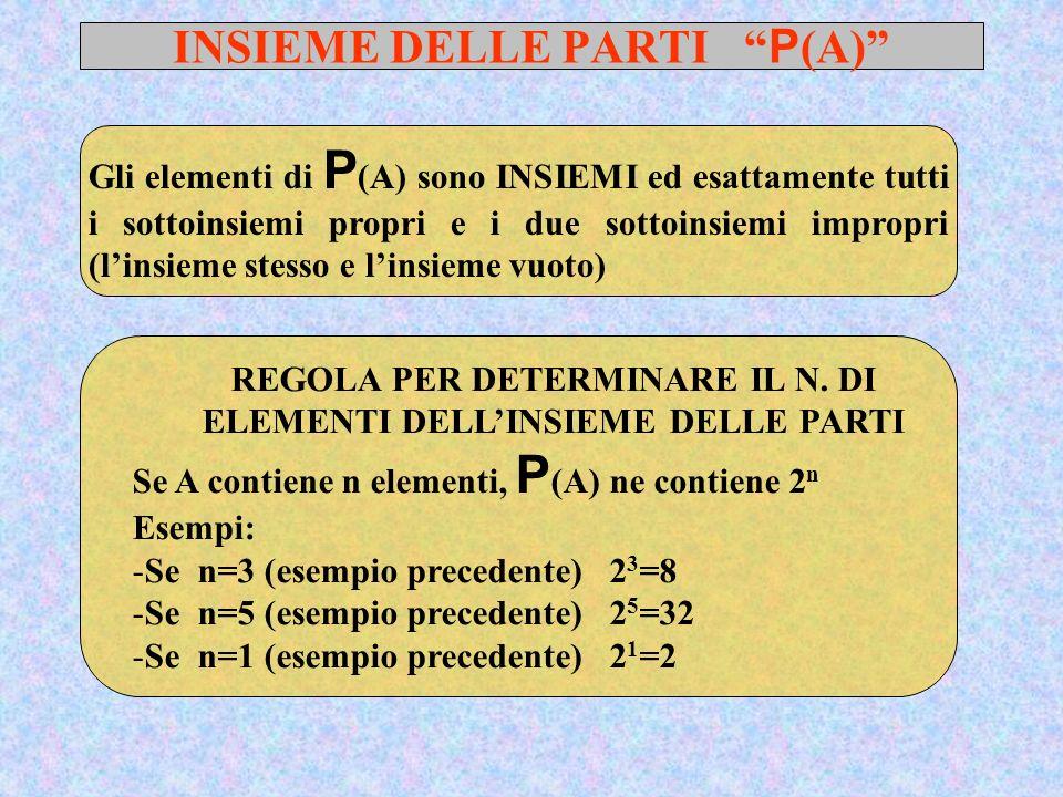 INSIEME DELLE PARTI P(A)