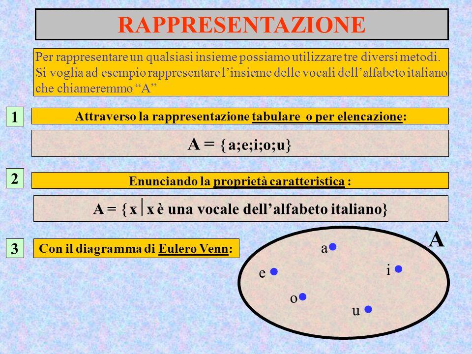 RAPPRESENTAZIONE A A = a;e;i;o;u 1 2