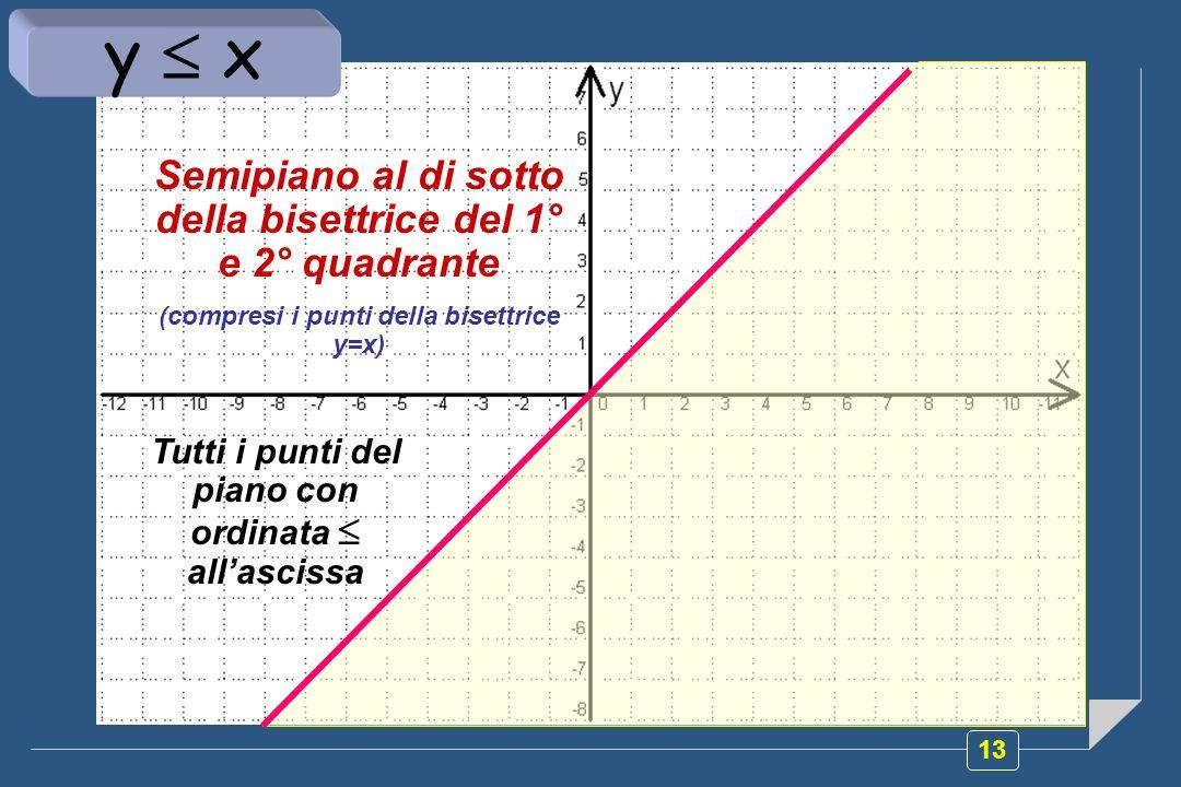 y  x Semipiano al di sotto della bisettrice del 1° e 2° quadrante