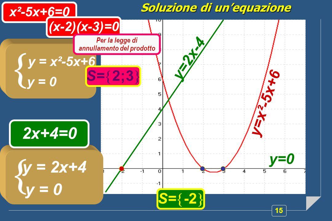 Soluzione di un'equazione Per la legge di annullamento del prodotto