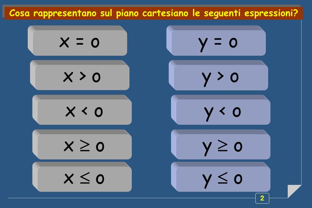 Cosa rappresentano sul piano cartesiano le seguenti espressioni
