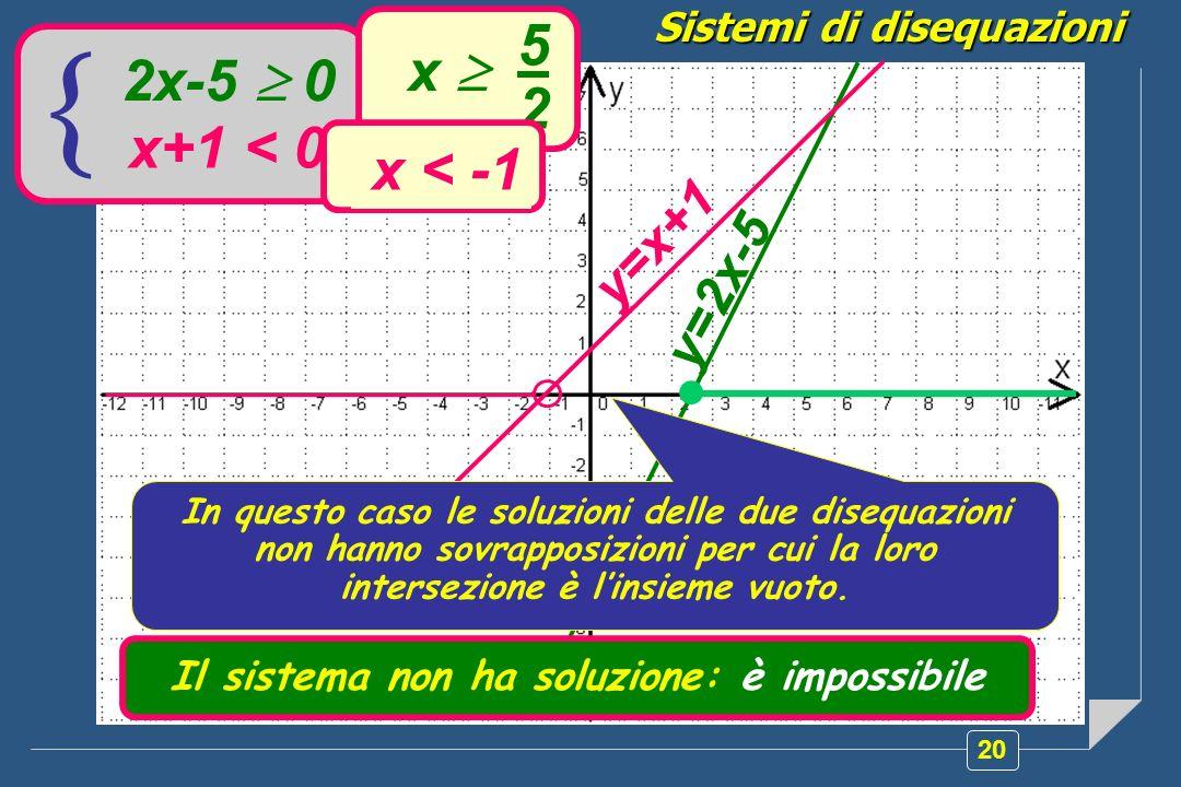 Sistemi di disequazioni Il sistema non ha soluzione: è impossibile