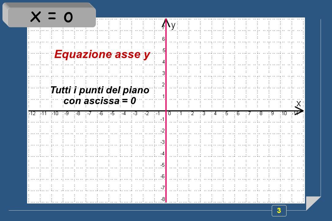 Tutti i punti del piano con ascissa = 0