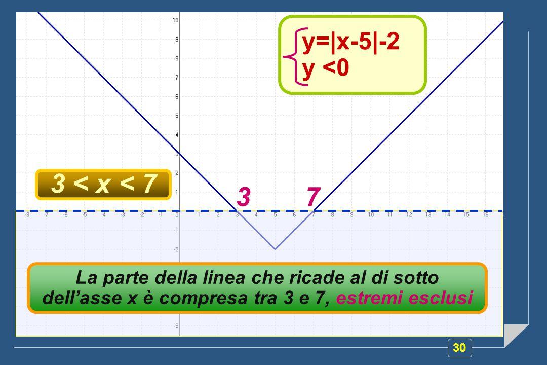 3 < x < 7 3 7 y=|x-5|-2 y <0 y=|x-5|-2 y <0