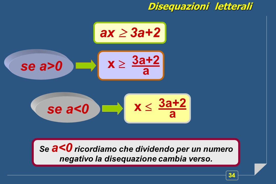 Disequazioni letterali