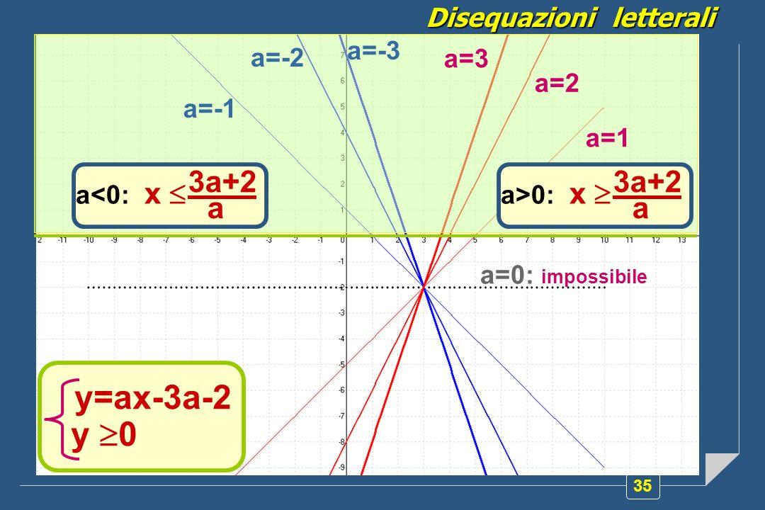 y=ax-3a-2 y 0 3a+2 a 3a+2 a Disequazioni letterali a=-3 a=-2 a=3 a=2
