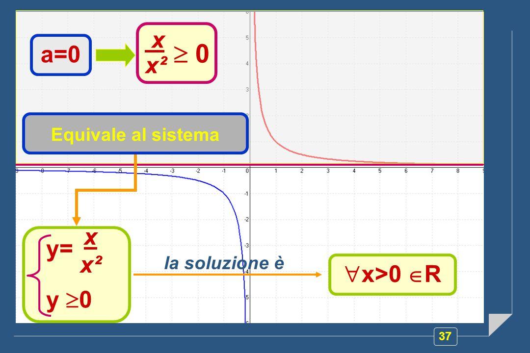  0 x a=0 x² y= x x² y 0 x>0 R Equivale al sistema