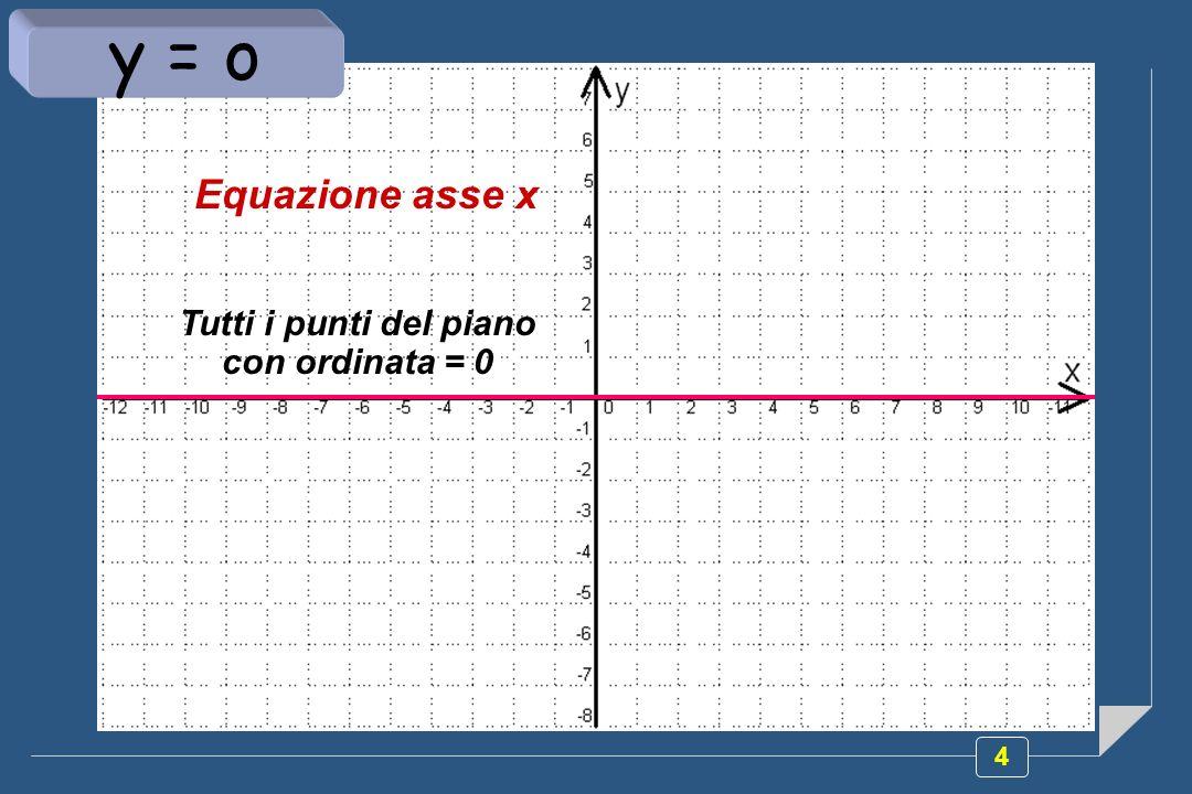 Tutti i punti del piano con ordinata = 0