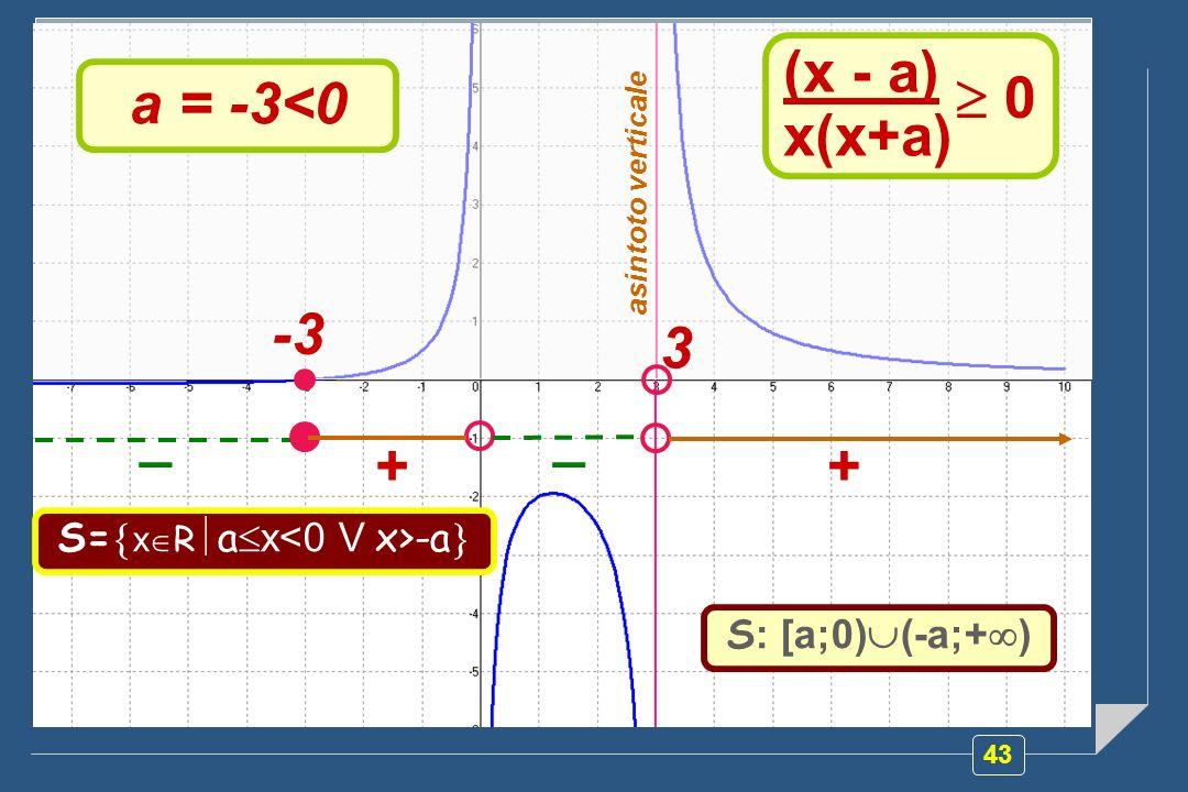 S=xRax<0 V x>-a