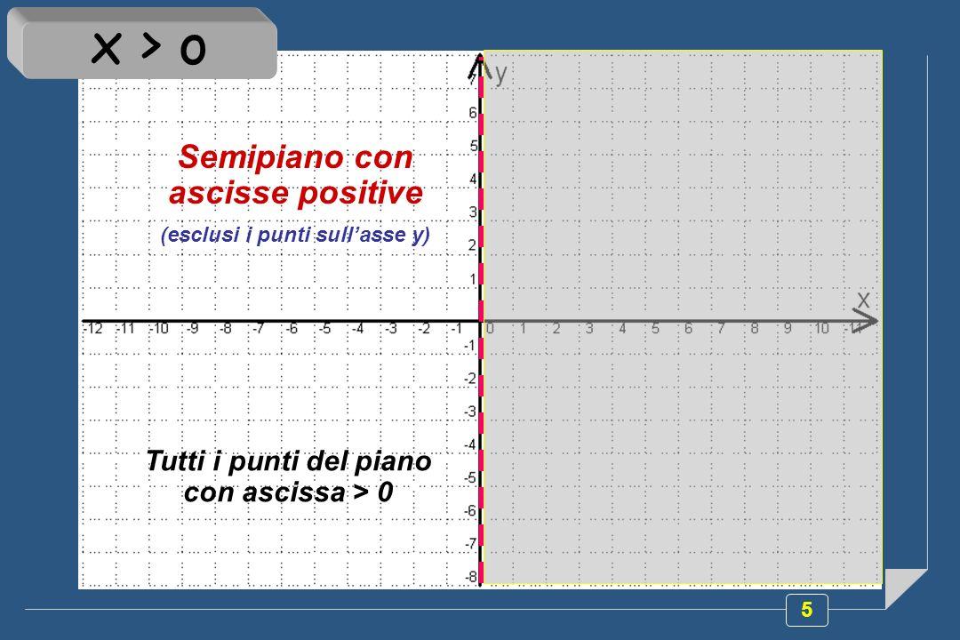 x > o Semipiano con ascisse positive