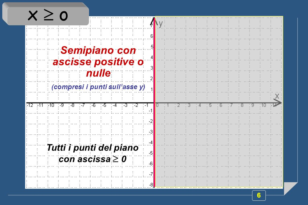 x  o Semipiano con ascisse positive o nulle