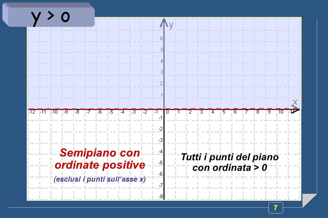 y > o Semipiano con ordinate positive