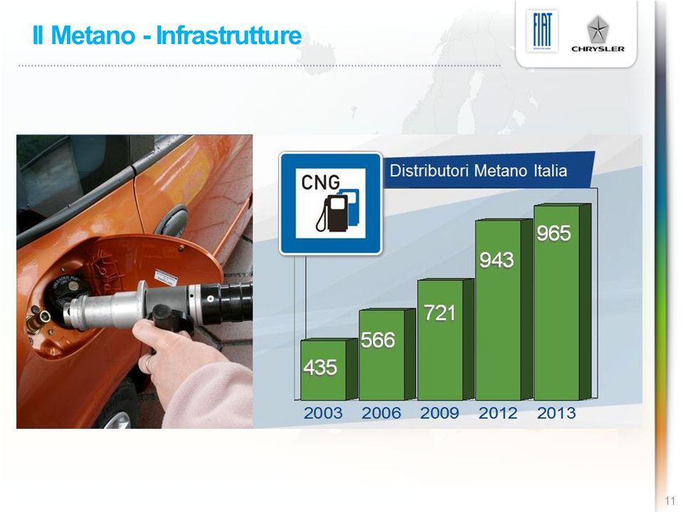 Il Metano - Infrastrutture
