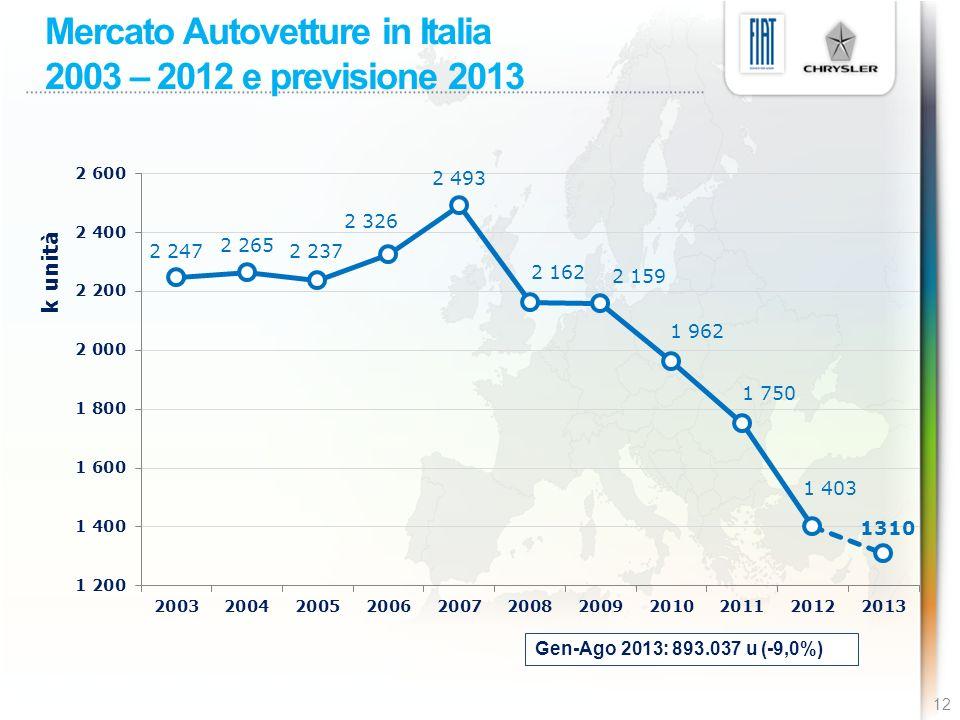 Mercato Autovetture in Italia 2003 – 2012 e previsione 2013
