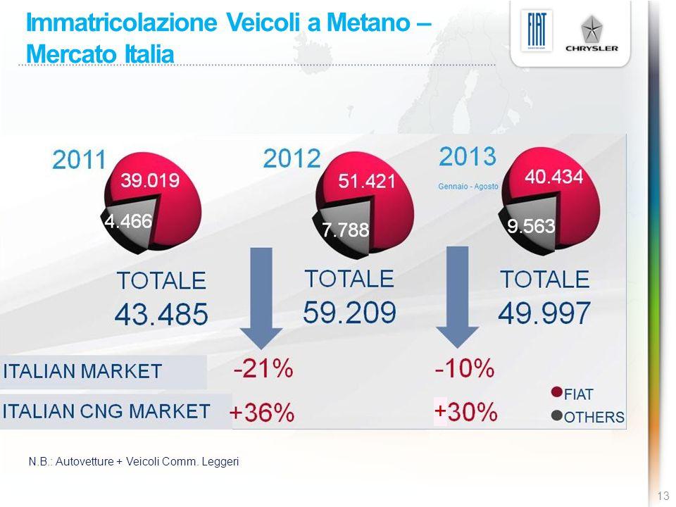Immatricolazione Veicoli a Metano – Mercato Italia