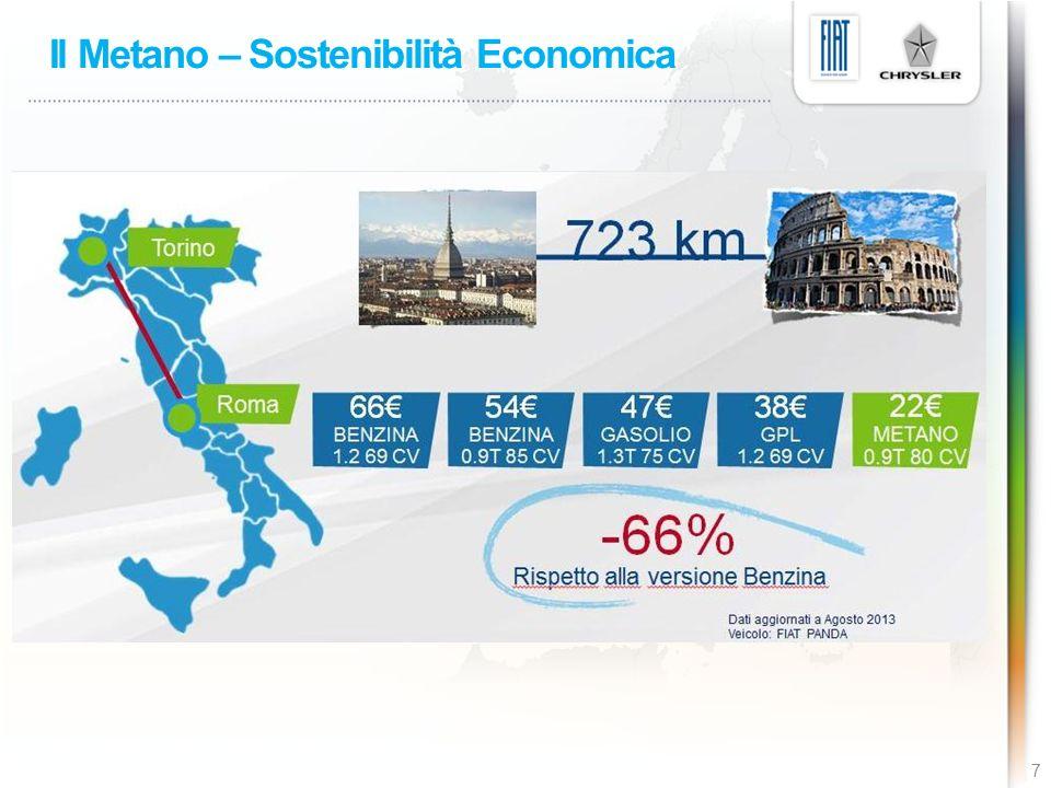 Il Metano – Sostenibilità Economica