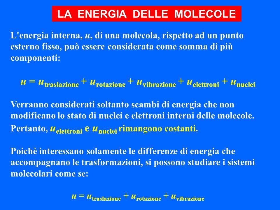 LA ENERGIA DELLE MOLECOLE