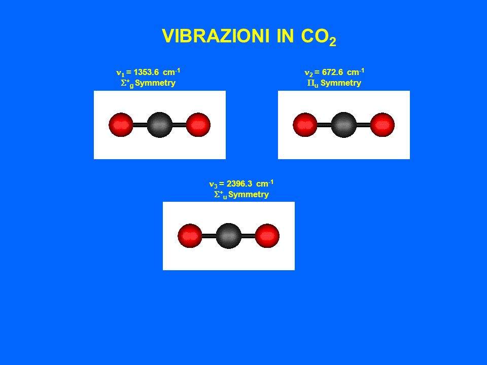 VIBRAZIONI IN CO2 n1 = 1353.6 cm-1 S+g Symmetry