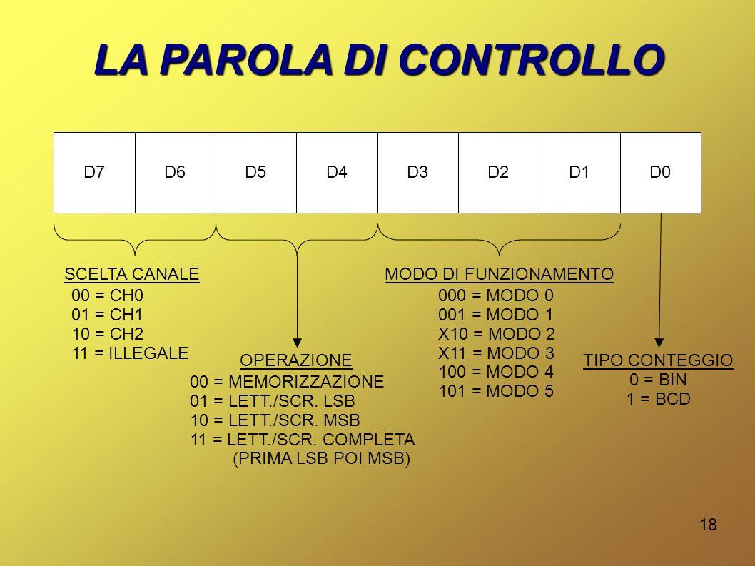 LA PAROLA DI CONTROLLO D7 D6 D5 D4 D3 D2 D1 D0 TIPO CONTEGGIO 0 = BIN