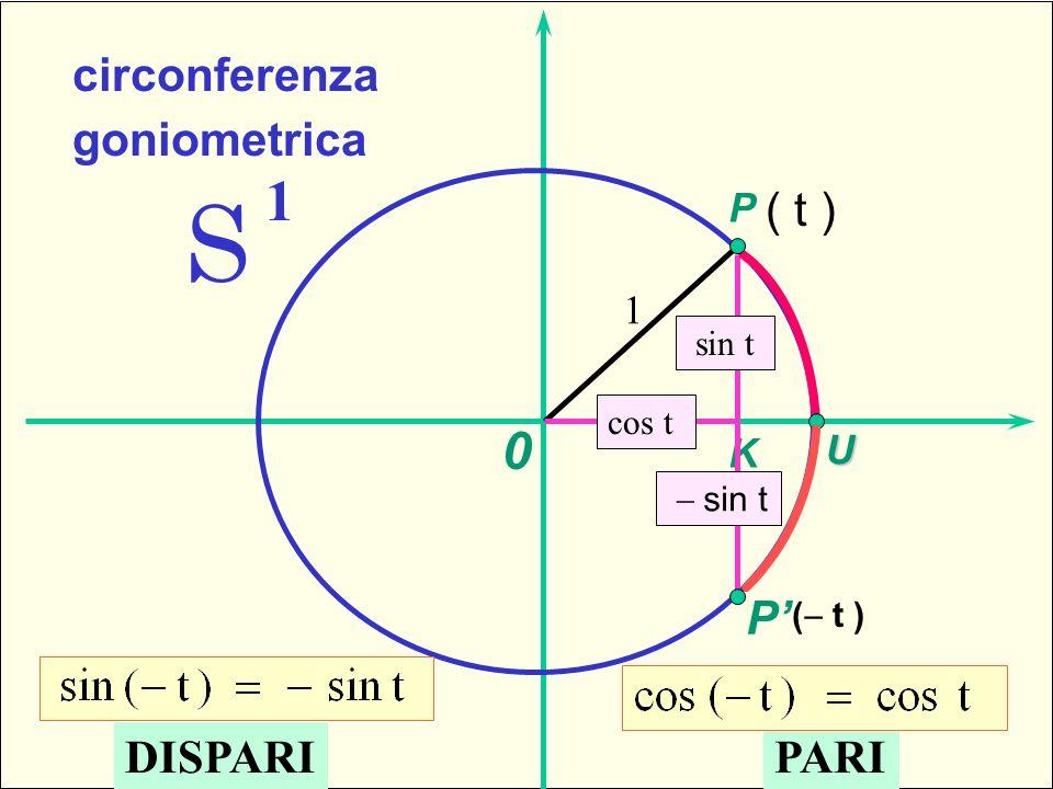 S 1 1-sfera standard Parità e disparità circonferenza goniometrica