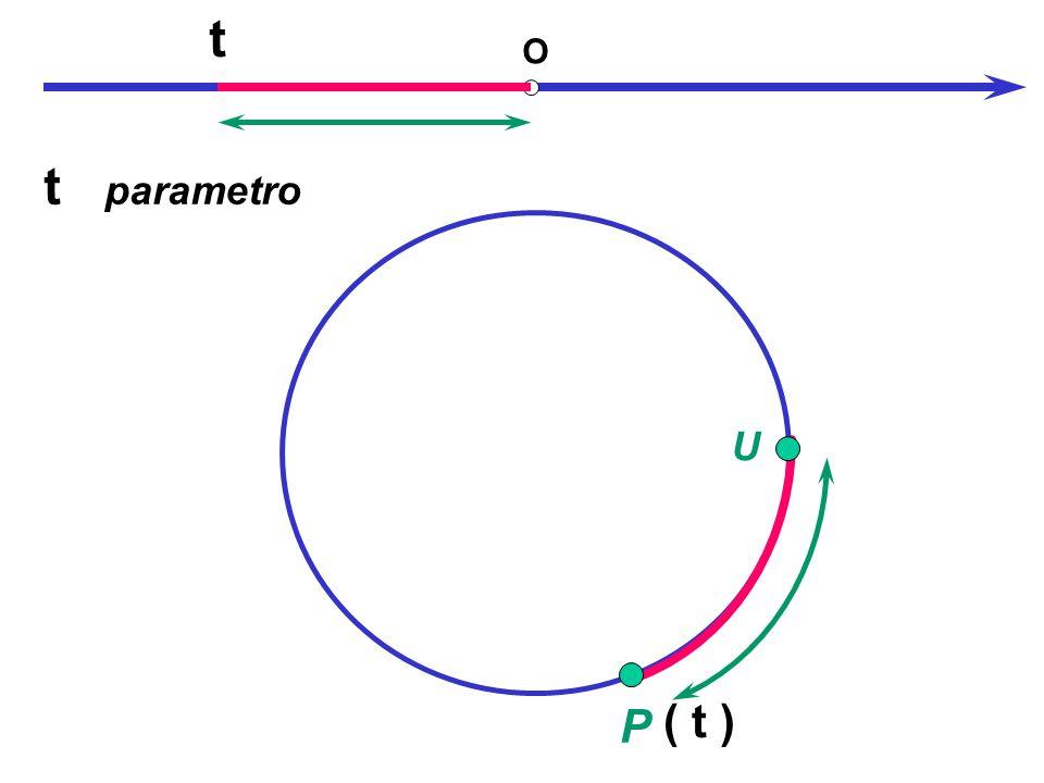 t O t parametro U P ( t )