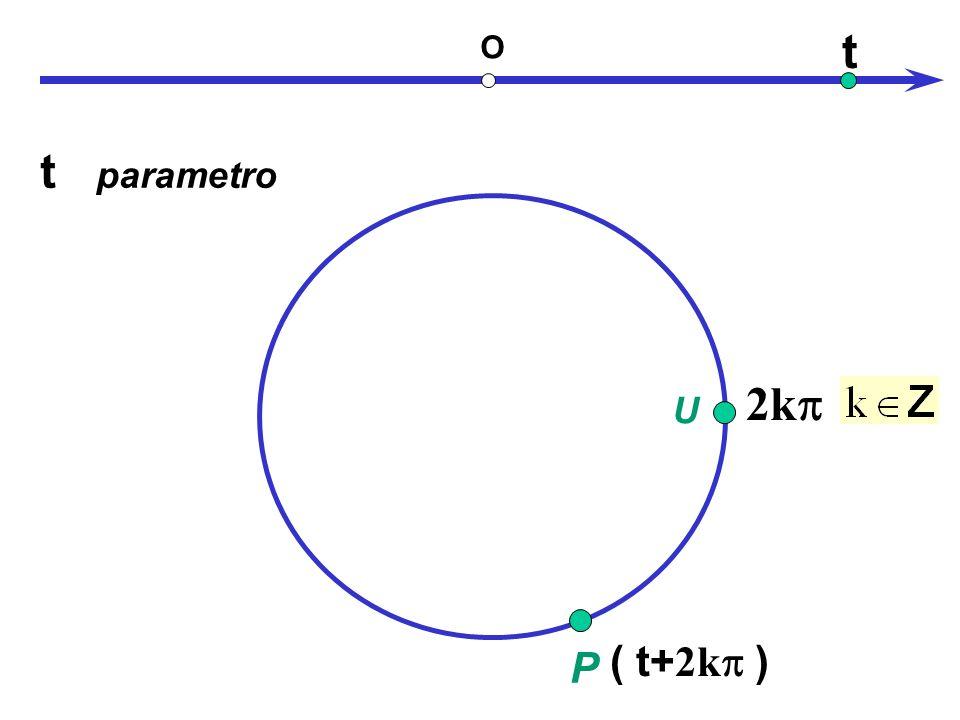 periodicità t O t parametro 2kp U P ( t ) ( t+2kp )